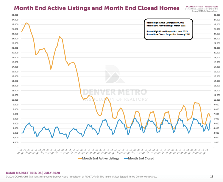 Denver Housing Trends June 2020