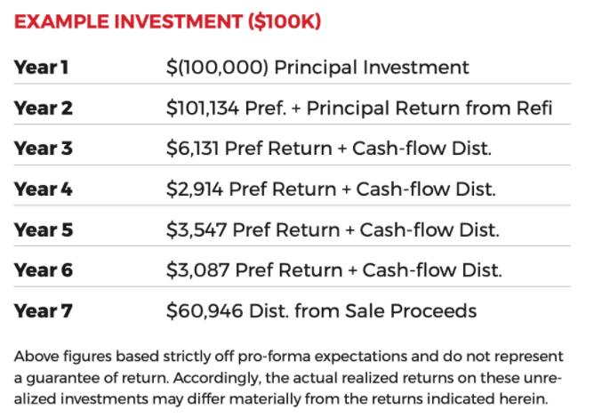 Deal Analysis table for syndication investment property