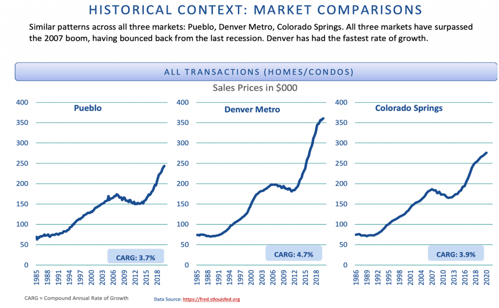 Colorado Springs market trends historical