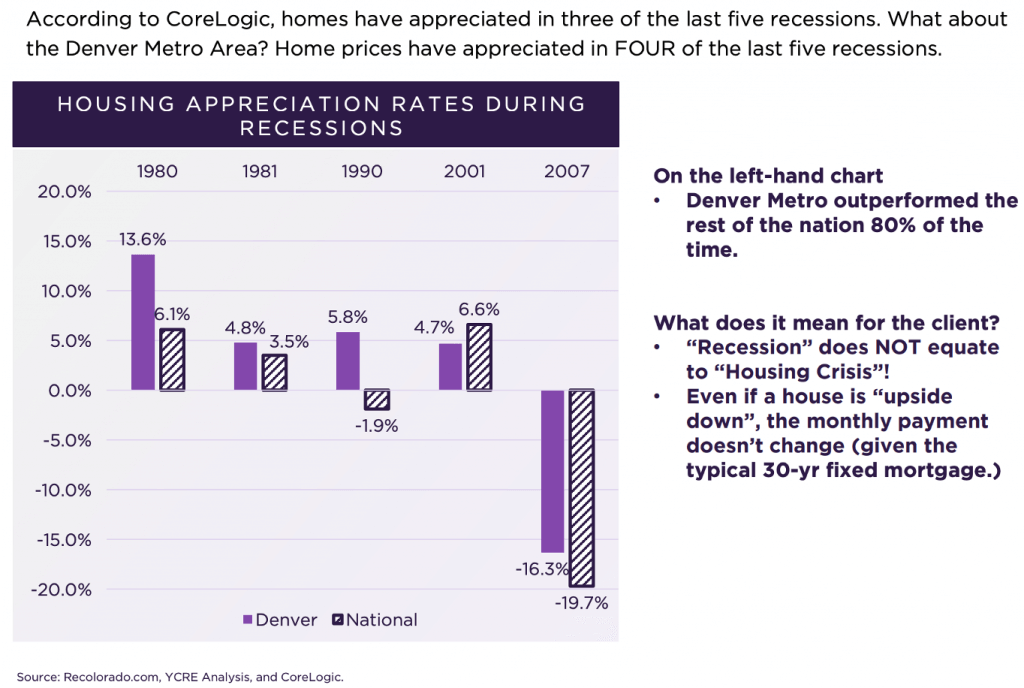 Denver housing appreciation rates during recessions