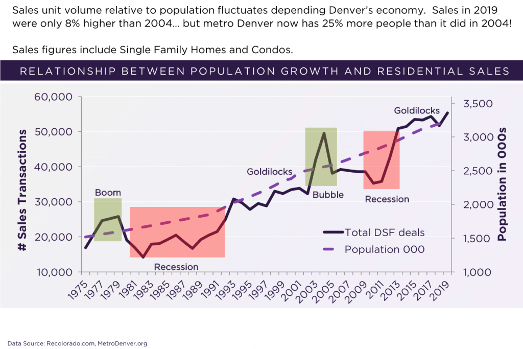 relationship between population growth and residential sales