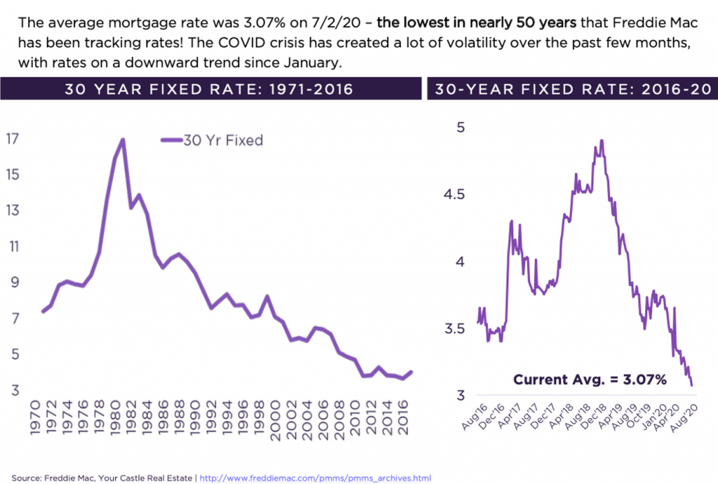 Denver mortgage rates