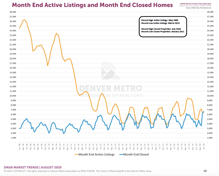 Denver Housing Trends July 2020