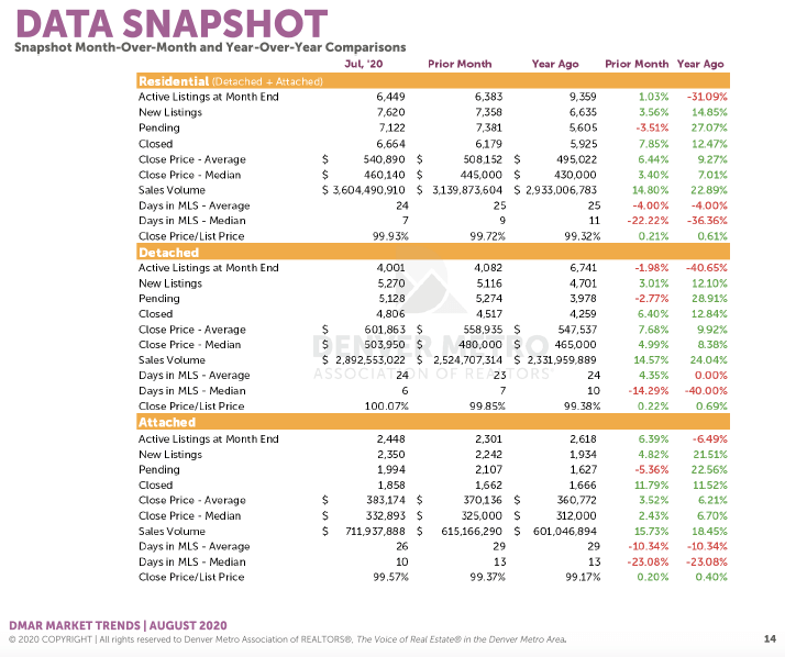 Denver Housing Trends July 2020 Data Snap Shot