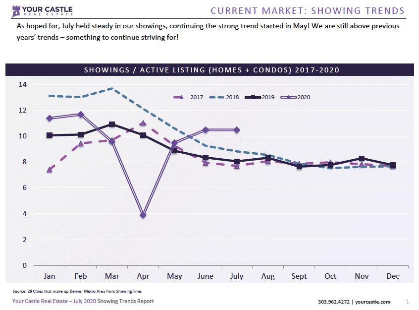Current Market - Denver Housing Trends July 2020