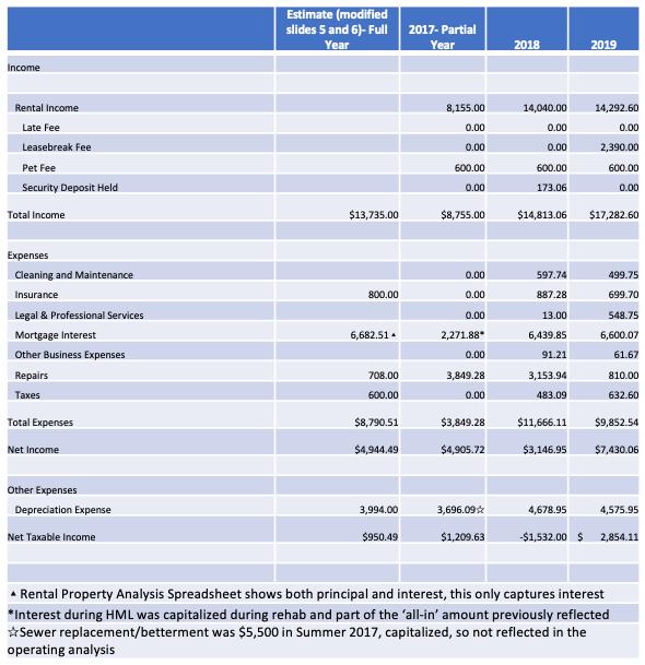 operating expenses analysis spreadsheet rental property