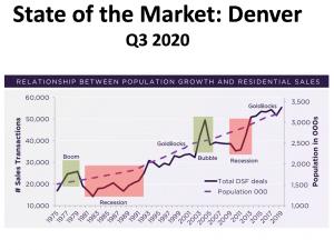 State of the market Denver Q  v