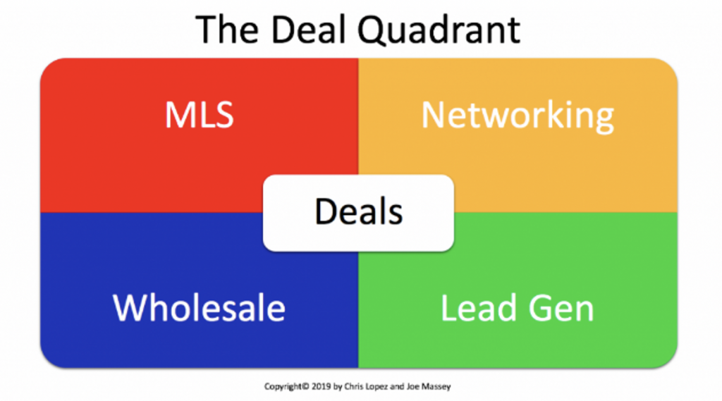 deal quadrant