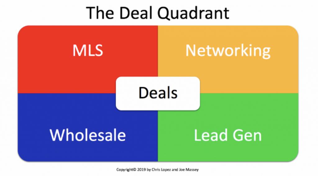 deal quadrant