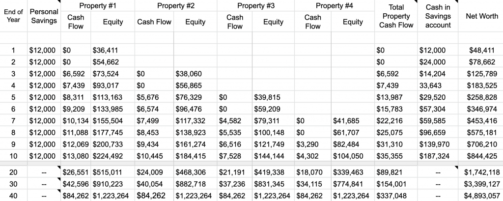 house hack cash flow spreadsheet