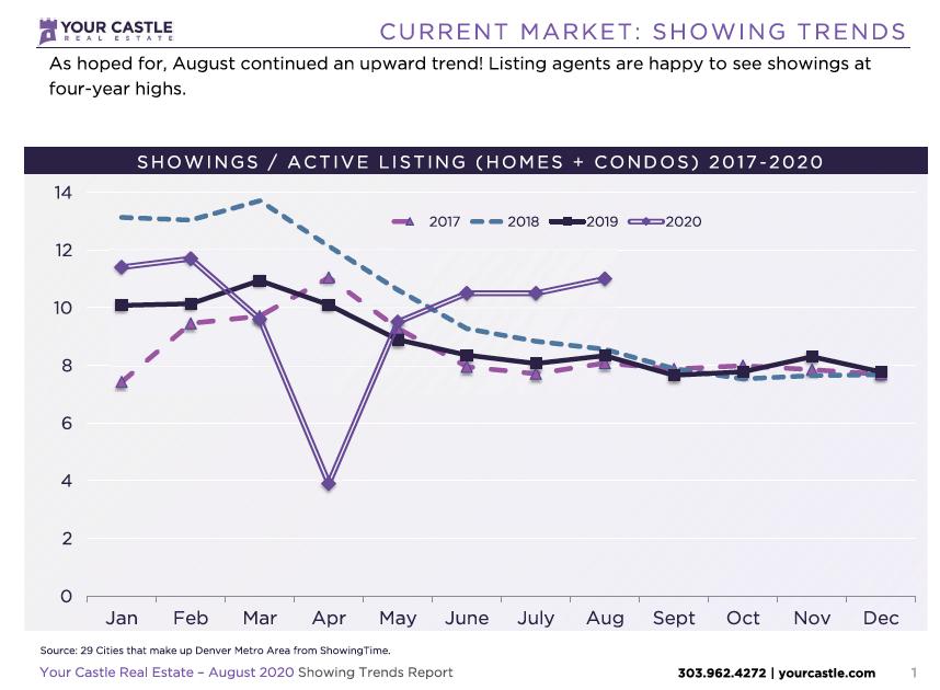 Current Market - Denver Housing Trends August 2020