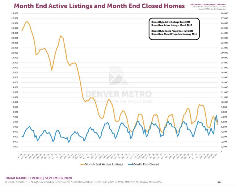Denver Housing Trends August 2020