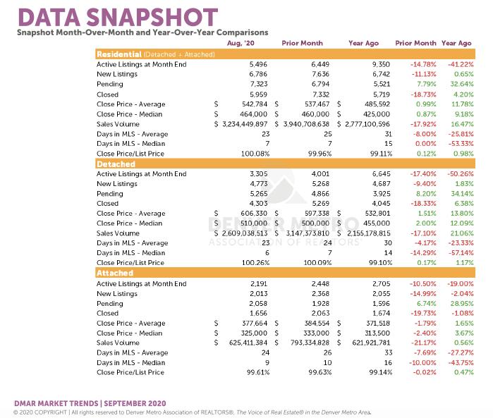 Denver Housing Trends August 2020 Data Snap Shot