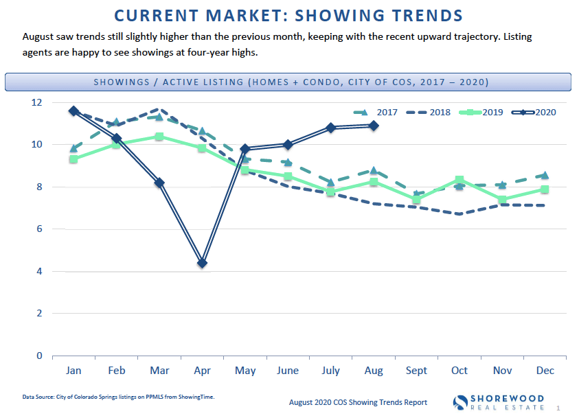 Current Market - Colorado Springs Housing Trends August 2020