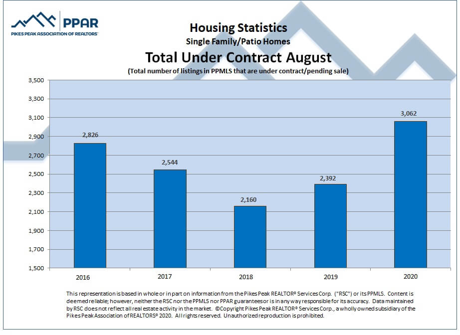 total under contract August Colorado Springs