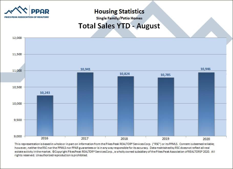 total sales YTD August 2020 Colorado Springs