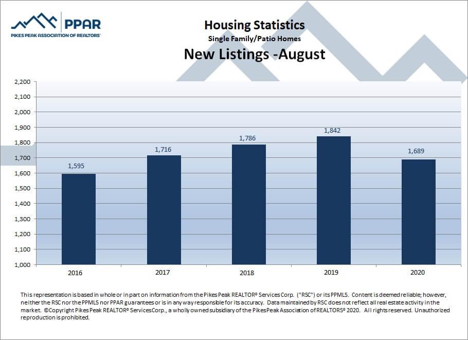 new listings August Colorado Springs