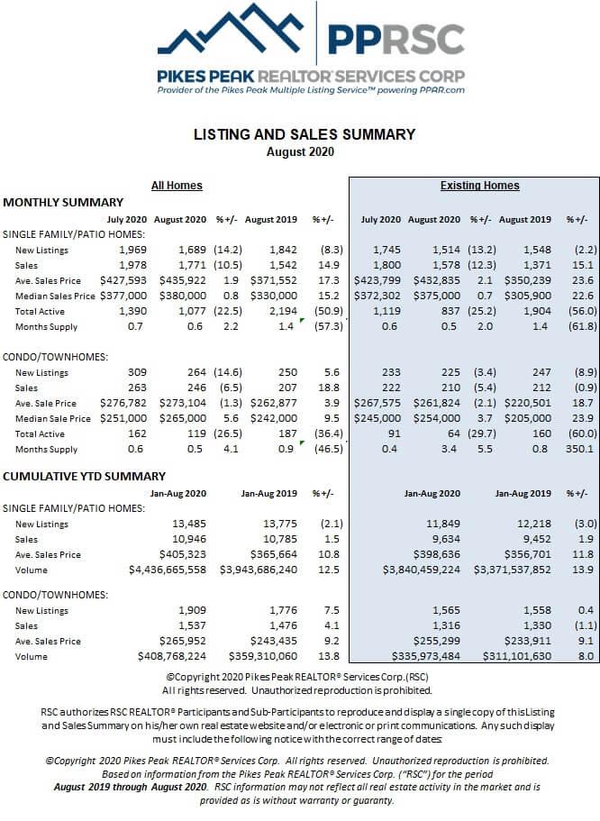 listing and sales summary Colorado Springs