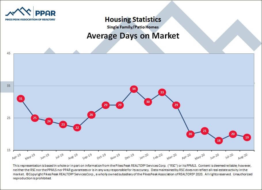 average days on market Colorado Springs