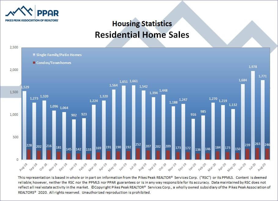residential home sales Colorado Springs