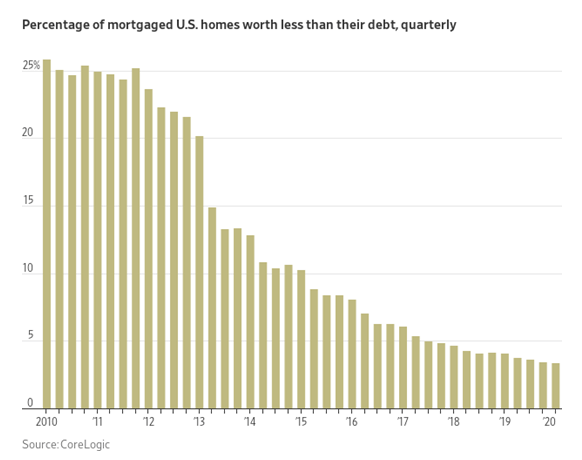 WSJ percentage of mortgaged U.S. homes worth more than their debt