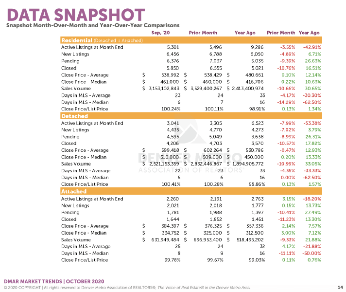 Denver Housing Trends September 2020 Data Snapshot