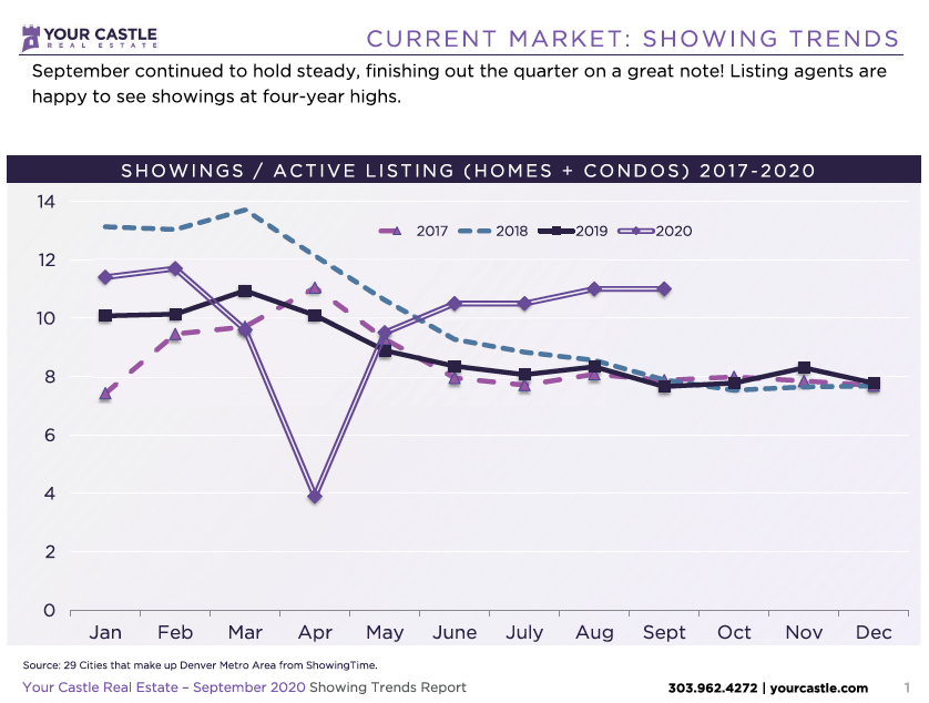 Current Market - Denver Housing Trends September 2020
