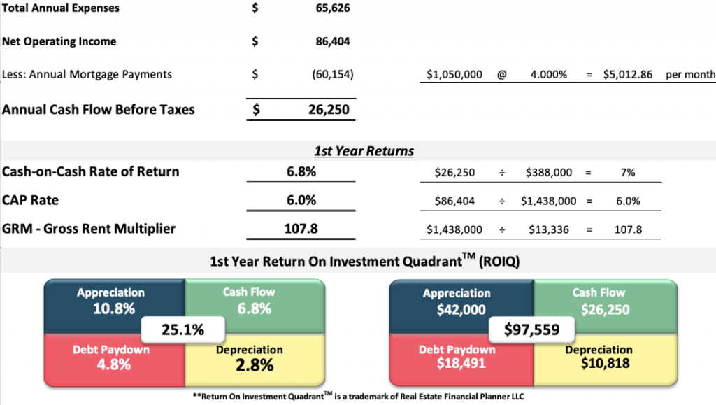 Property First Year Returns analysis spreadsheet