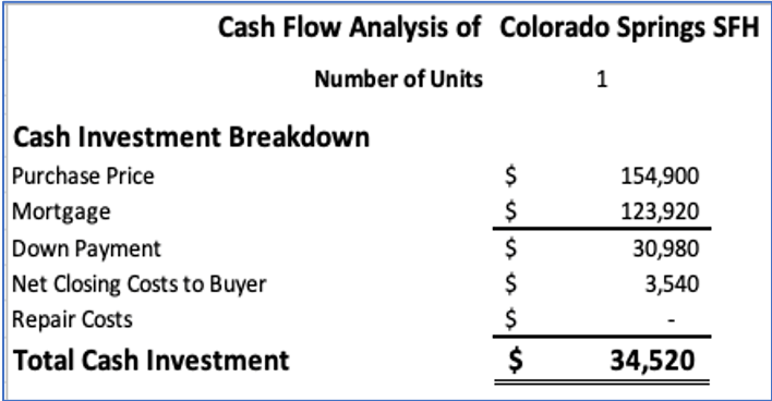 Cash flow analysis of rental home in Colorado Springs