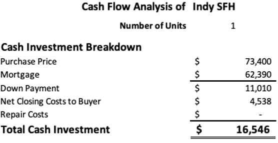 Cash flow analysis of rental home