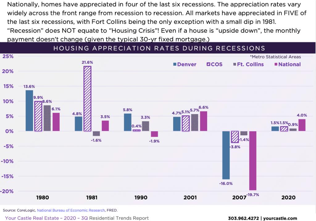 Housing appreciation during recessions
