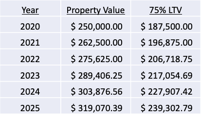 property value appreciation colorado