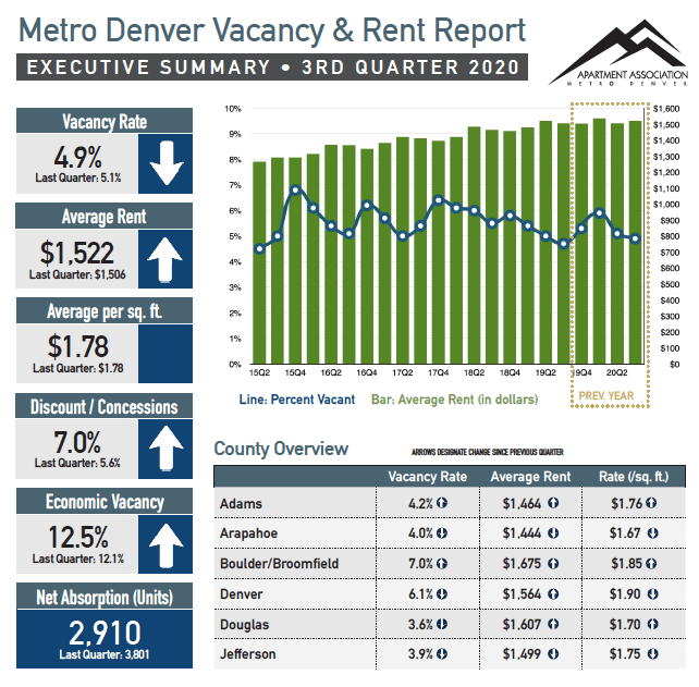 Denver vacancy and rent report Q3 2020