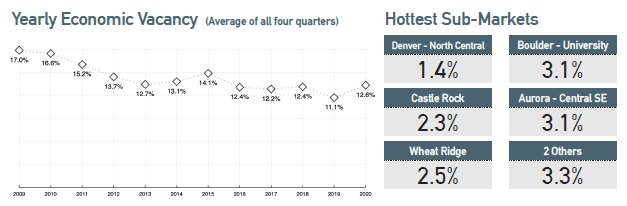 Denver yearly economic vacancy and hottest Denver submarkets