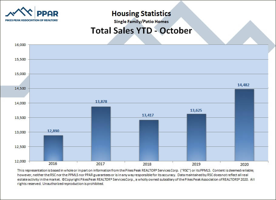 Colorado Springs October 2020 real estate total sales YTD