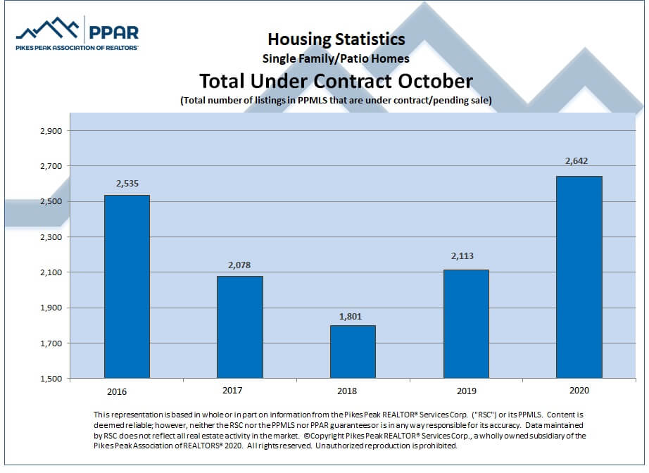 Colorado Springs October 2020 real estate total sales under contract