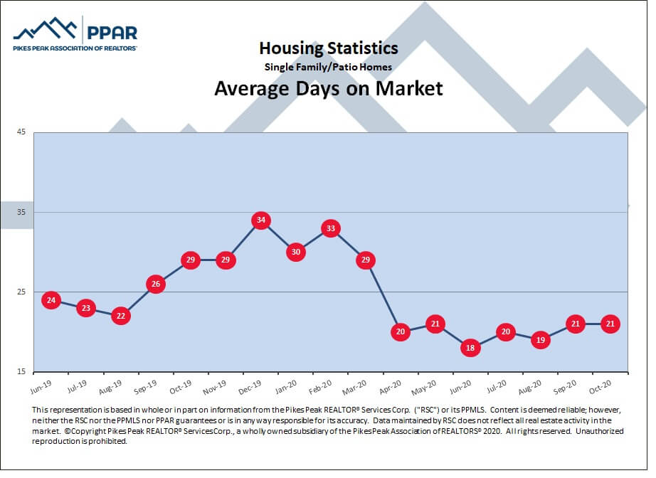 Colorado Springs October 2020 real estate average days on market