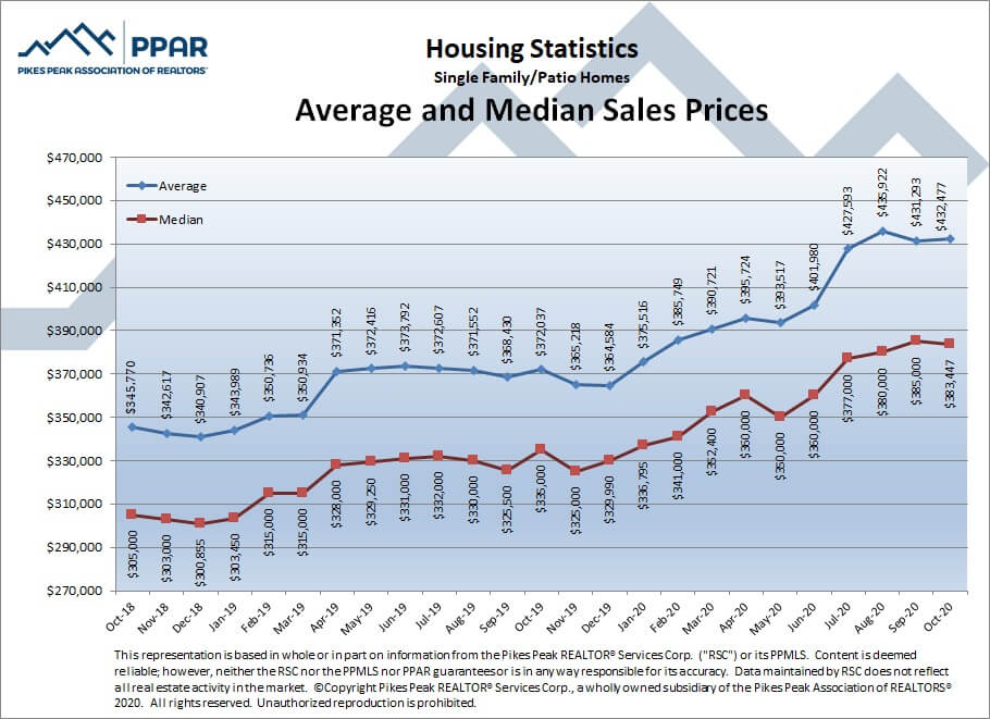 Colorado Springs October 2020 real estate listings average and median sales prices
