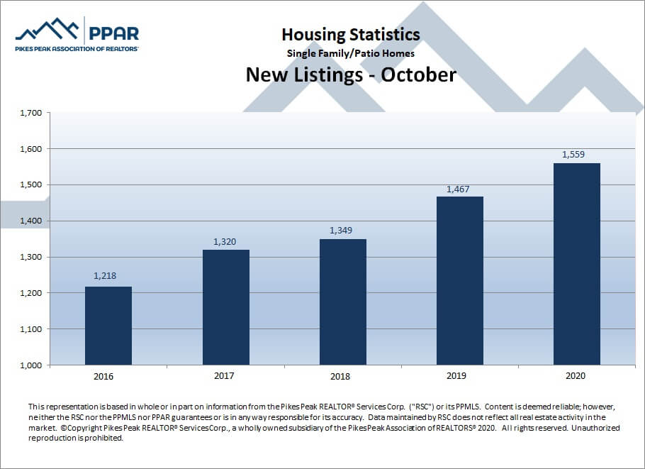 Colorado Springs October 2020 real estate new listings