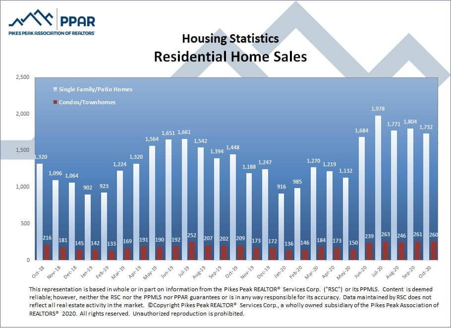 Colorado Springs October 2020 real estate residential home sales