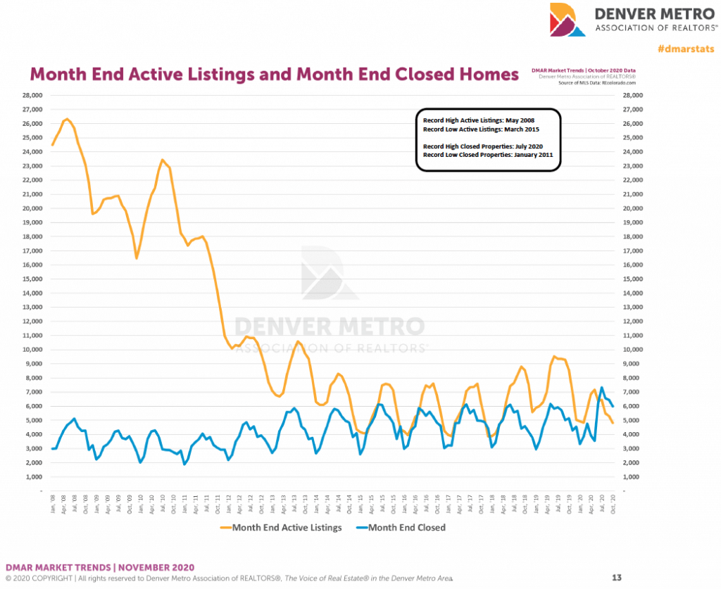 Denver housing trends October 2020