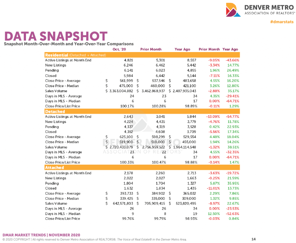 Denver Housing Trends October 2020 Data Snapshot
