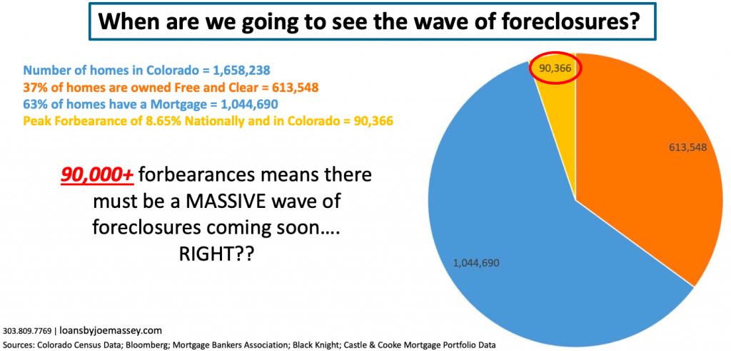 forebearance data for Colorado real estate market