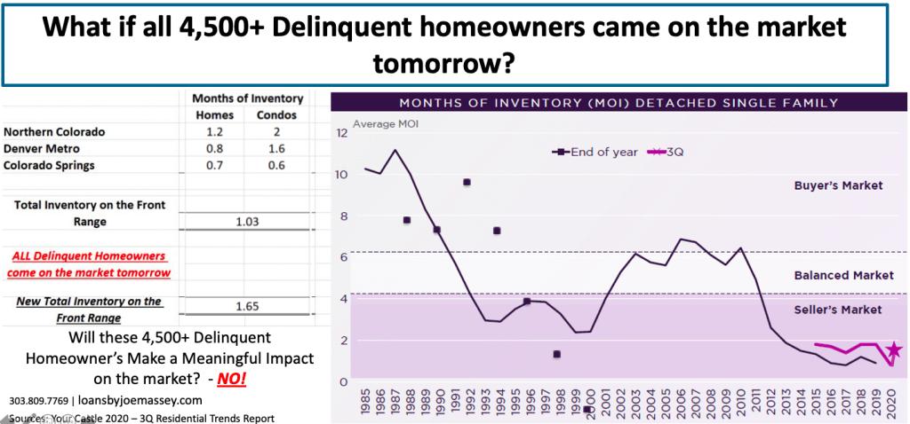 Denver real estate market forebearance data