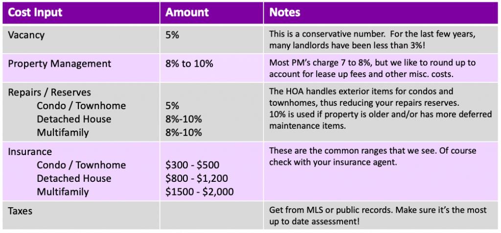 rental property vacancy repairs insurance property management chart