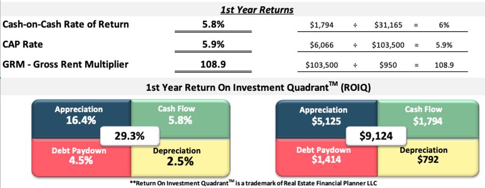 rental property analysis spreadsheet first year returns