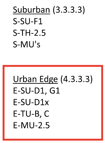 ADU specific zone districts