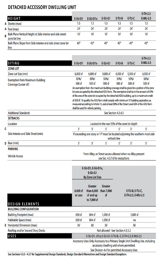 Detached ADU zoning requirements
