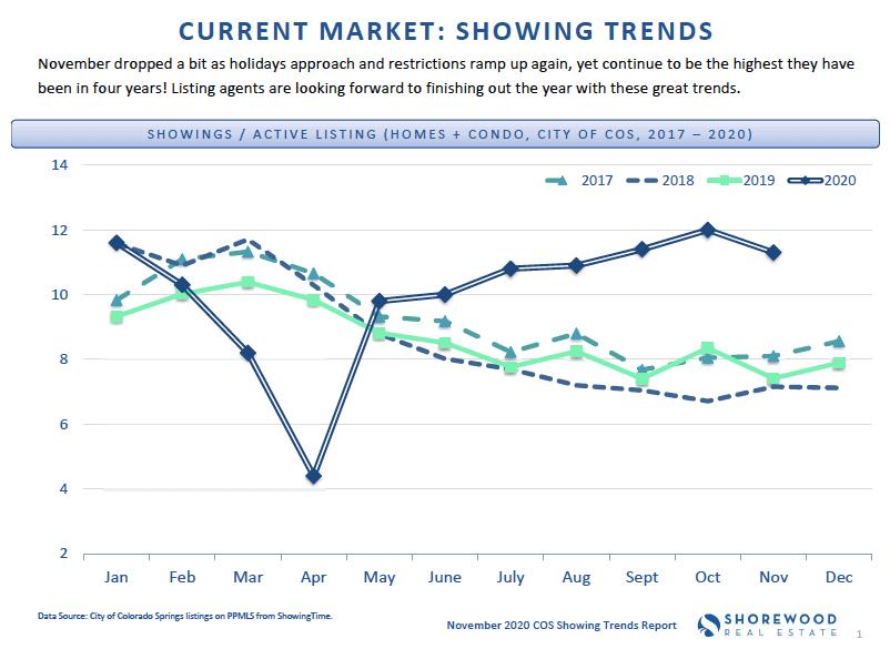 Colorado Springs showing trends November 2020