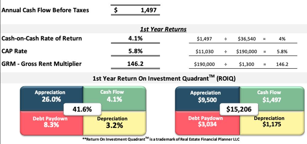 First year returns spreadsheet